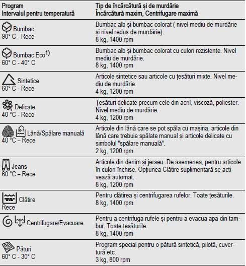 programe spalare electrolux 1487